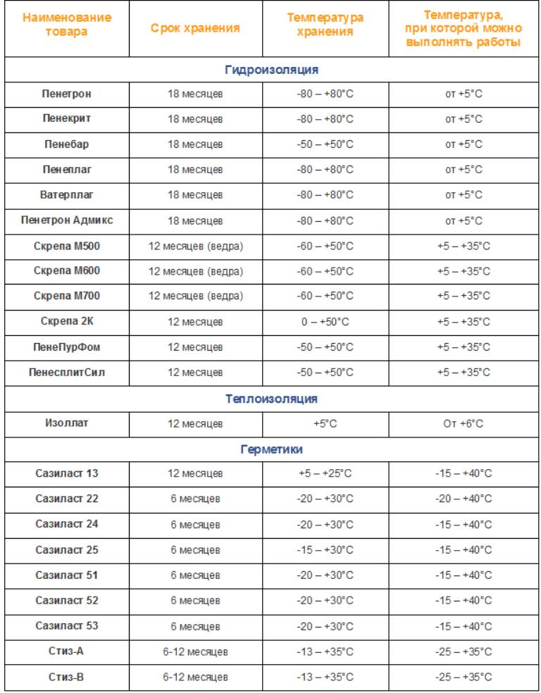 Условия хранения и эксплуатации товаров ТМ Пенетрон и ТМ Сази